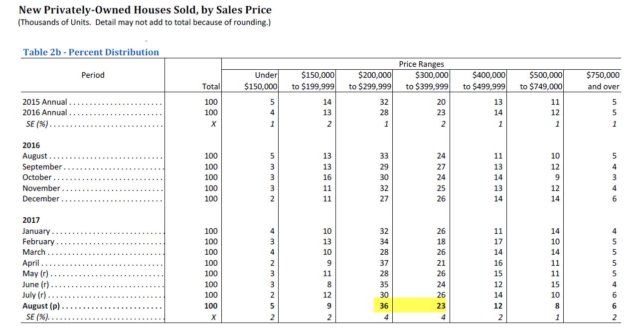 New Home Sales Weakening As Builder Speculation Increases