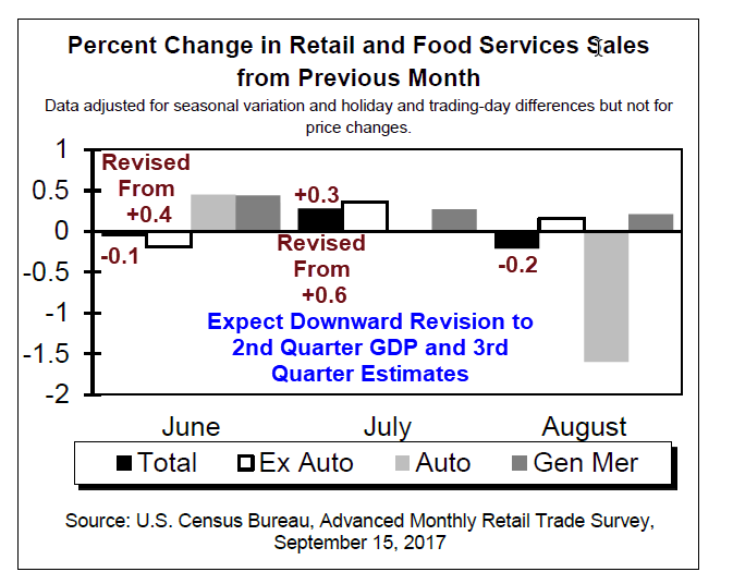 report on decline in sales