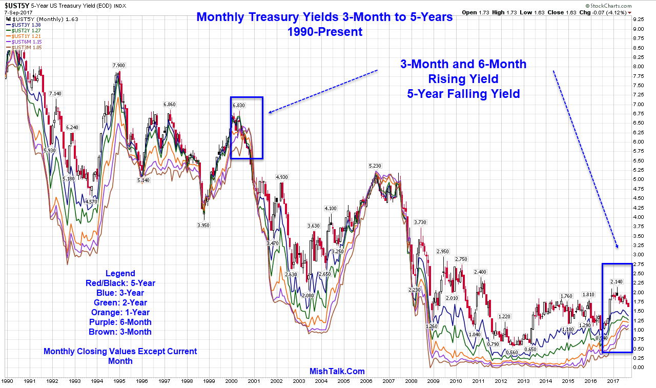 yield curve You can have a yield curve really for any debt instrument, for any corporate bonds, or even government securities or corporate securities of other countries but in general, when they talk but the yield curve, they're talking about us treasuries.