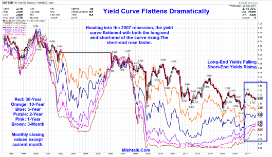 yield-curve-2017-09-21a2.png?w=529&h=307
