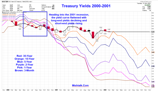 yield-curve-2017-09-21b.png?w=529&h=309